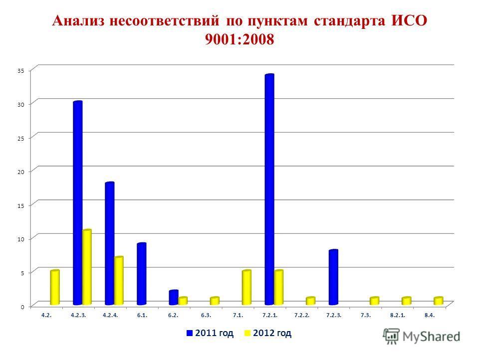 Анализ несоответствий по пунктам стандарта ИСО 9001:2008