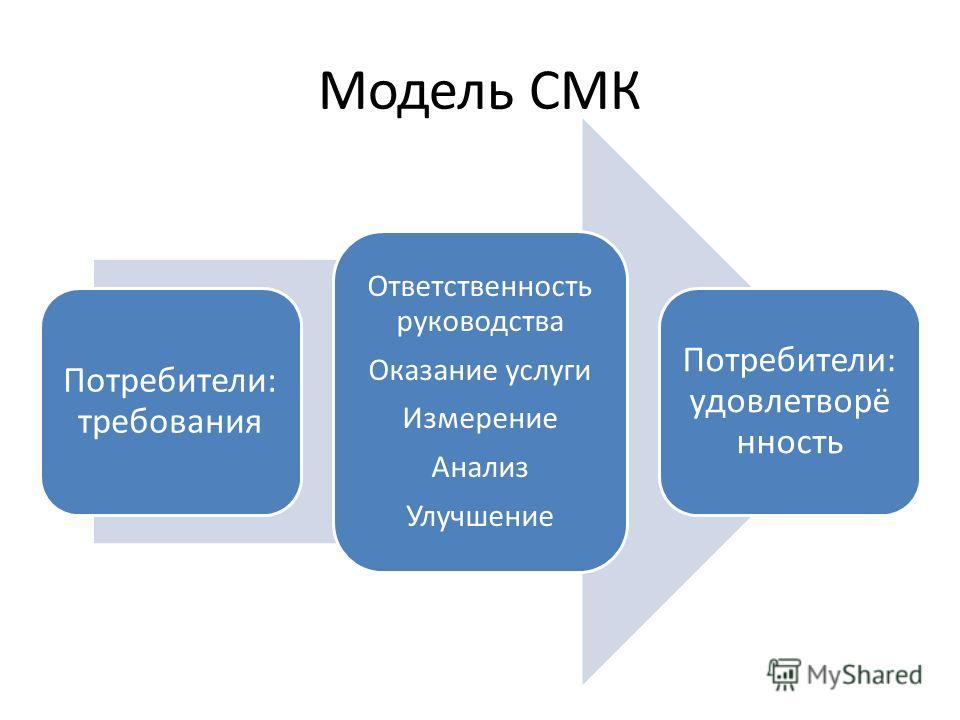 Модель СМК Потребители: требования Ответственность руководства Оказание услуги Измерение Анализ Улучшение Потребители: удовлетворё нность