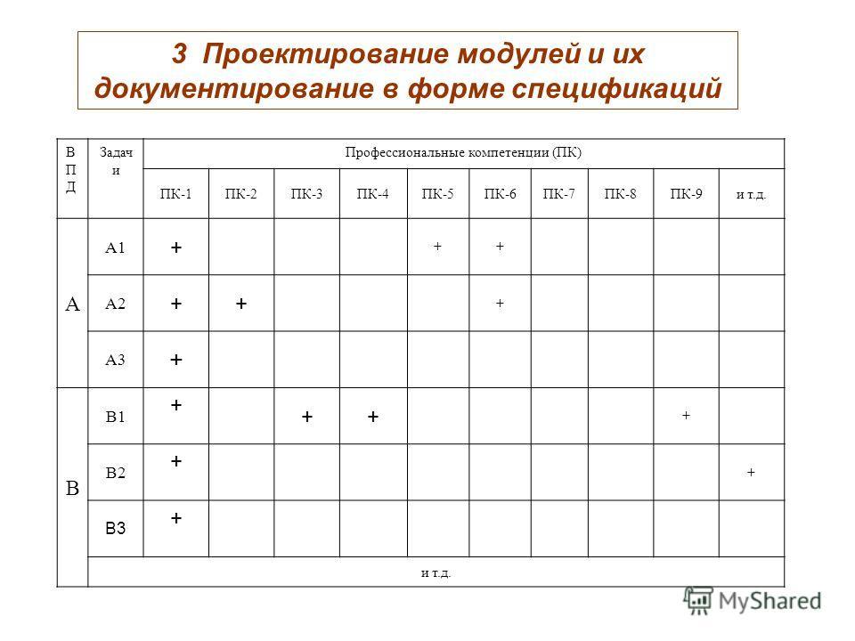 3 Проектирование модулей и их документирование в форме спецификаций ВПДВПД Задач и Профессиональные компетенции (ПК) ПК-1ПК-2ПК-3ПК-4ПК-5ПК-6ПК-7ПК-8ПК-9и т.д. А А1 + ++ А2 ++ + А3 + В В1 + ++ + В2 + + В3 + и т.д.