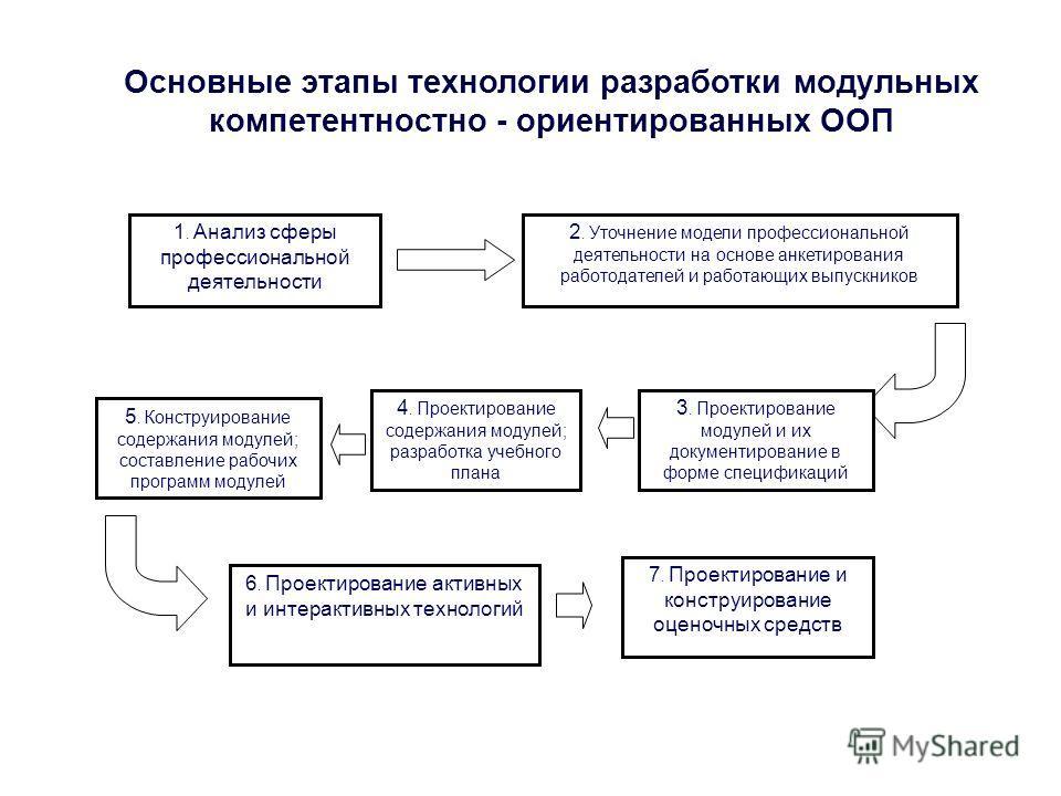 Основные этапы технологии разработки модульных компетентностно - ориентированных ООП 1. Анализ сферы профессиональной деятельности 2. Уточнение модели профессиональной деятельности на основе анкетирования работодателей и работающих выпускников 3. Про