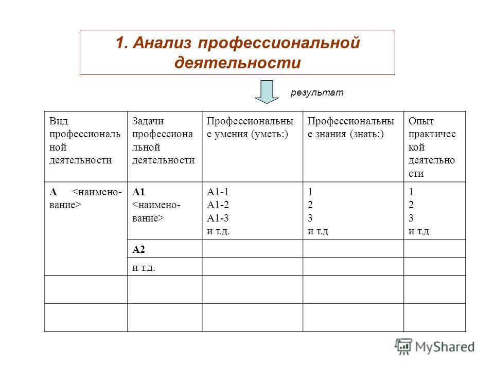 Вид профессиональ ной деятельности Задачи профессиона льной деятельности Профессиональны е умения (уметь:) Профессиональны е знания (знать:) Опыт практичес кой деятельно сти А А1 А1-1 А1-2 А1-3 и т.д. 1 2 3 и т.д 1 2 3 и т.д А2 и т.д. 1. Анализ профе