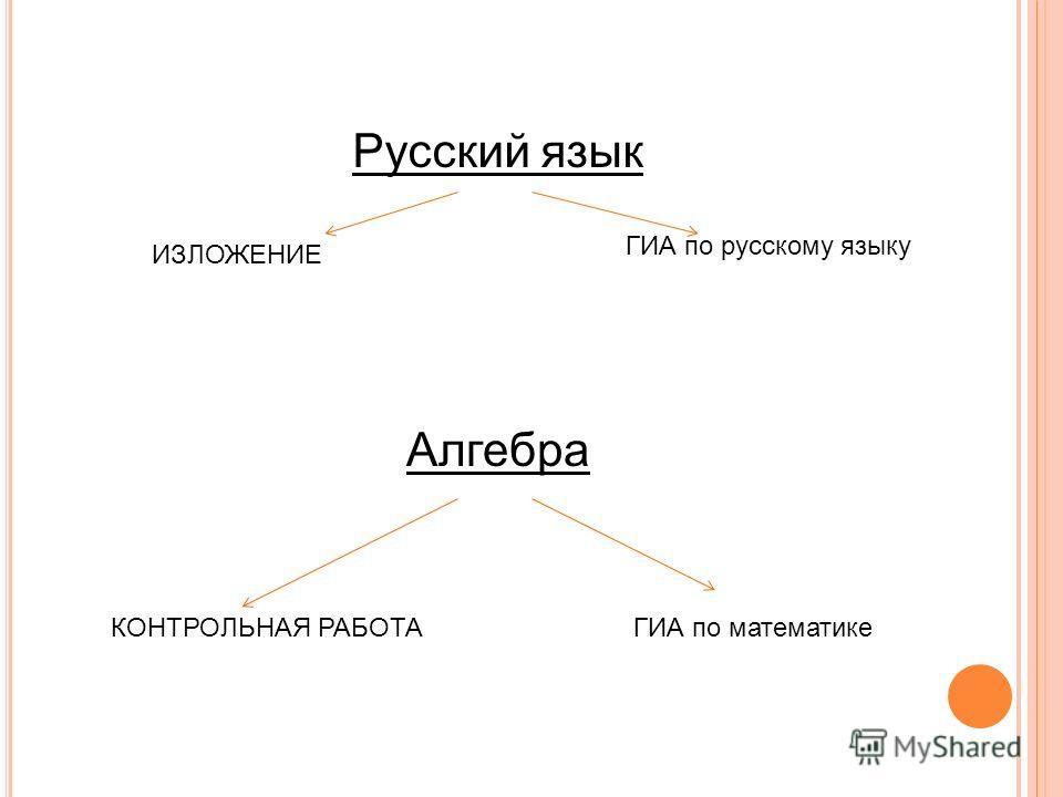 Русский язык ИЗЛОЖЕНИЕ ГИА по русскому языку Алгебра КОНТРОЛЬНАЯ РАБОТАГИА по математике