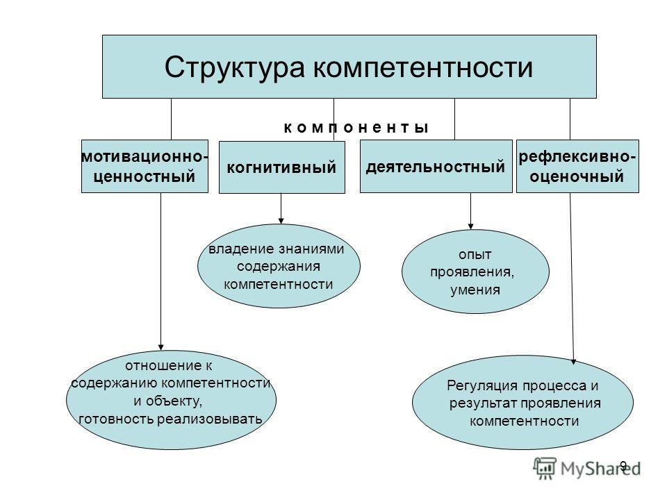 9 Структура компетентности к о м п о н е н т ы Структура компетентности мотивационно- ценностный когнитивный деятельностный рефлексивно- оценочный отношение к содержанию компетентности и объекту, готовность реализовывать Регуляция процесса и результа