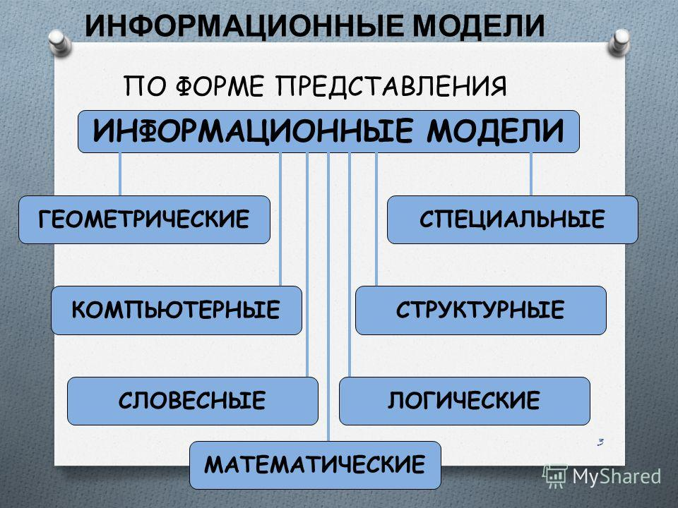 3 ПО ФОРМЕ ПРЕДСТАВЛЕНИЯ ИНФОРМАЦИОННЫЕ МОДЕЛИ ГЕОМЕТРИЧЕСКИЕ КОМПЬЮТЕРНЫЕСТРУКТУРНЫЕ СПЕЦИАЛЬНЫЕ СЛОВЕСНЫЕЛОГИЧЕСКИЕ МАТЕМАТИЧЕСКИЕ