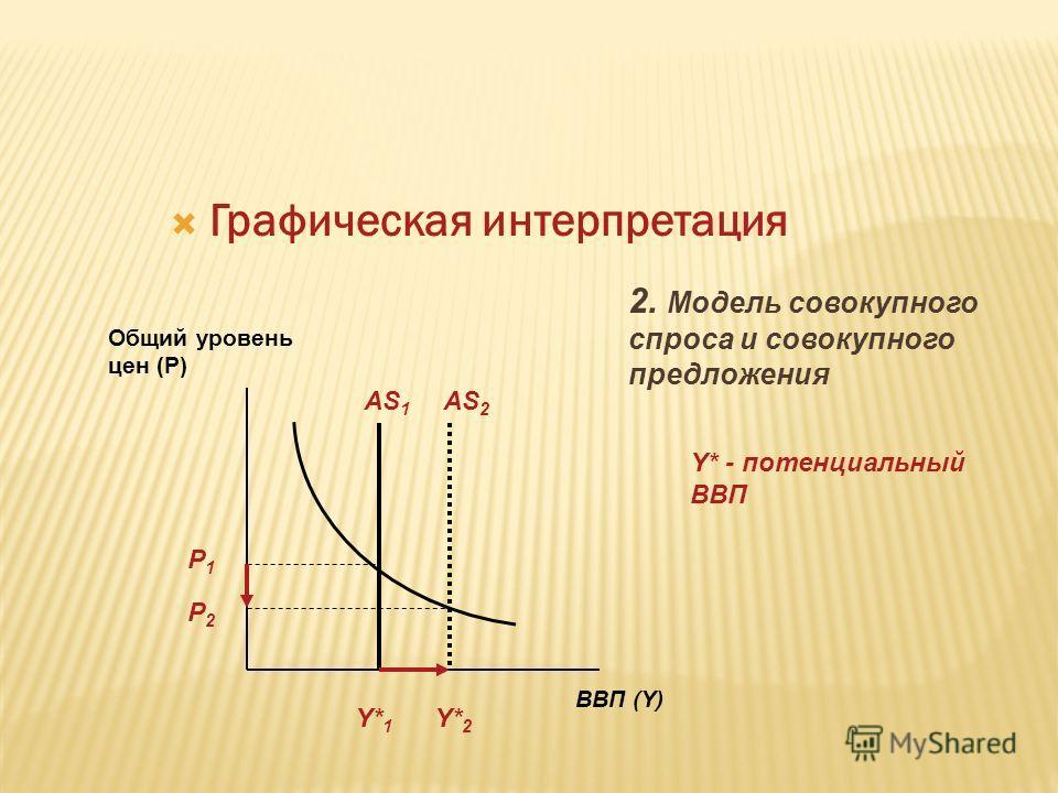 Графическая интерпретация 2. Модель совокупного спроса и совокупного предложения ВВП (Y) Общий уровень цен (Р) AS 1 AS 2 P1P1 P2P2 Y* 1 Y* 2 Y* - потенциальный ВВП