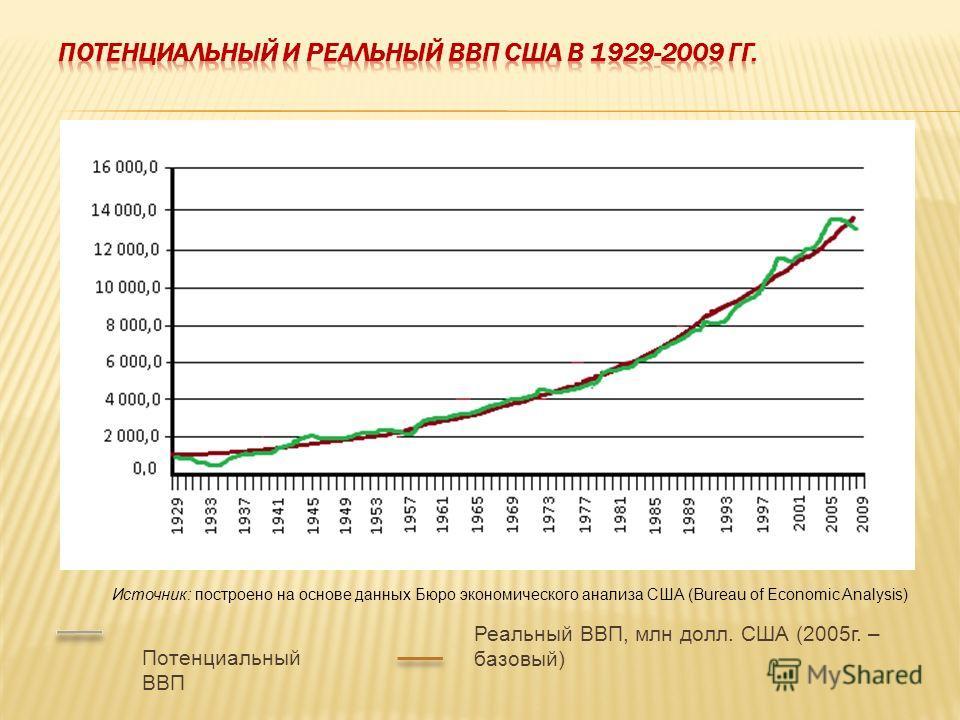 Источник: построено на основе данных Бюро экономического анализа США (Bureau of Economic Analysis) Потенциальный ВВП Реальный ВВП, млн долл. США (2005г. – базовый)