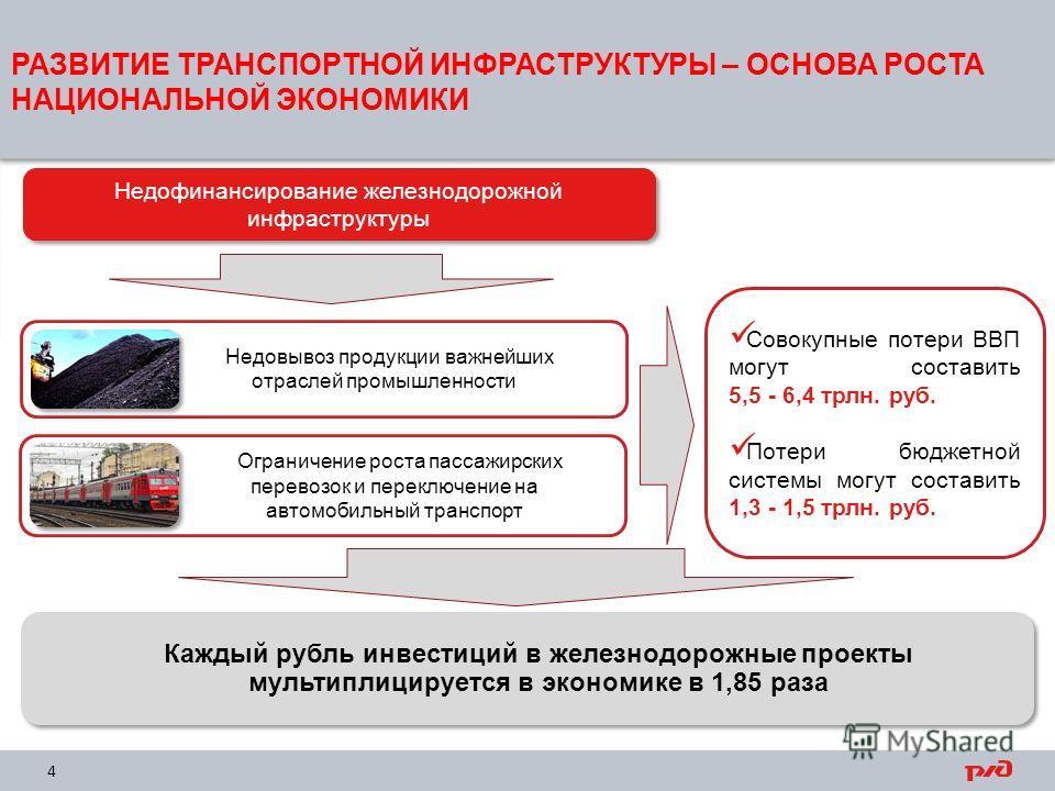 РАЗВИТИЕ ТРАНСПОРТНОЙ ИНФРАСТРУКТУРЫ – ОСНОВА РОСТА НАЦИОНАЛЬНОЙ ЭКОНОМИКИ 4 Недофинансирование железнодорожной инфраструктуры Каждый рубль инвестиций в железнодорожные проекты мультиплицируется в экономике в 1,85 раза Недовывоз продукции важнейших о