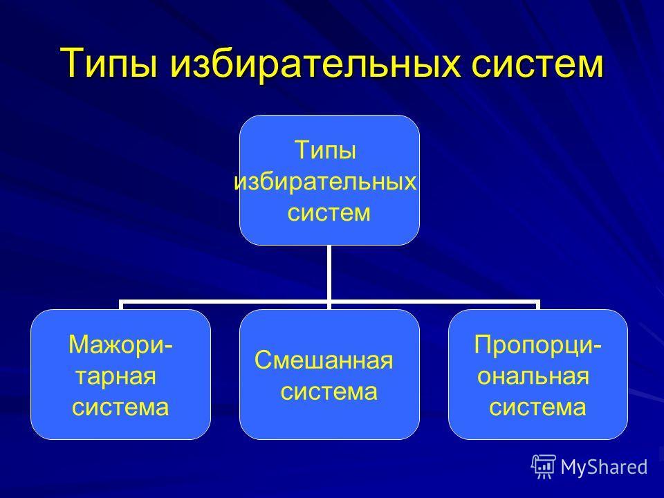 Типы избирательных систем Типы избирательных систем Мажори- тарная система Смешанная система Пропорци- ональная система