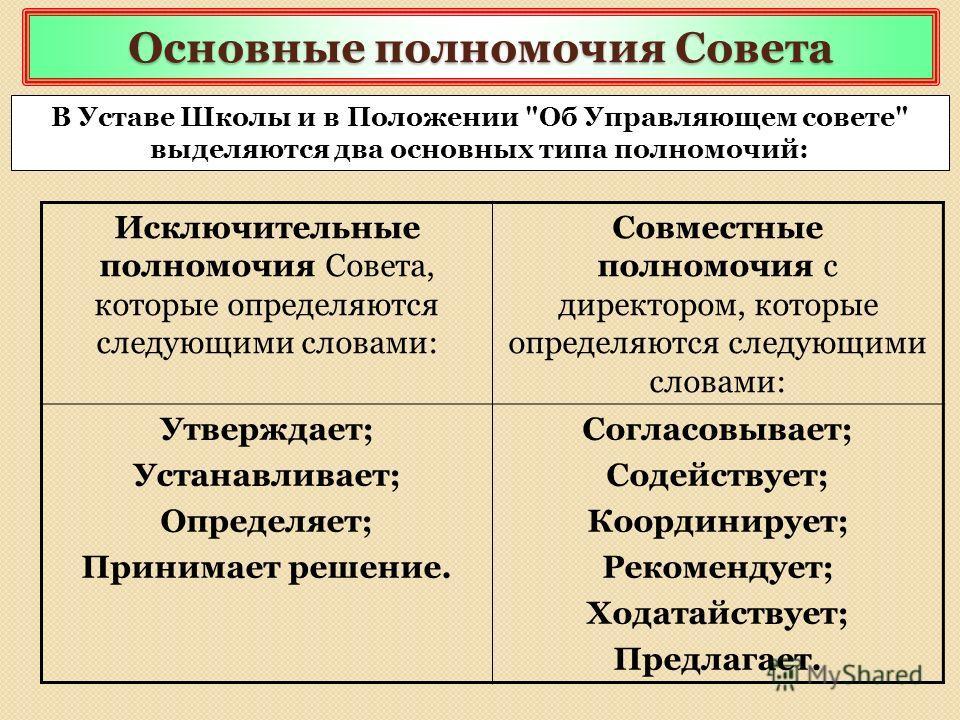 Основные полномочия Совета Исключительные полномочия Совета, которые определяются следующими словами: Совместные полномочия с директором, которые определяются следующими словами: Утверждает; Устанавливает; Определяет; Принимает решение. Согласовывает
