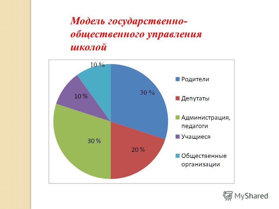 30 % 10 % Модель государственно- общественного управления школой