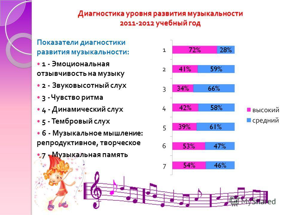 Диагностика уровня развития музыкальности 2011-2012 учебный год Показатели диагностики развития музыкальности : 1 - Эмоциональная отзывчивость на музыку 2 - Звуковысотный слух 3 - Чувство ритма 4 - Динамический слух 5 - Тембровый слух 6 - Музыкальное
