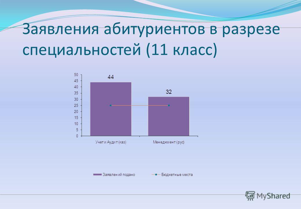Заявления абитуриентов в разрезе специальностей ( 9 класс)