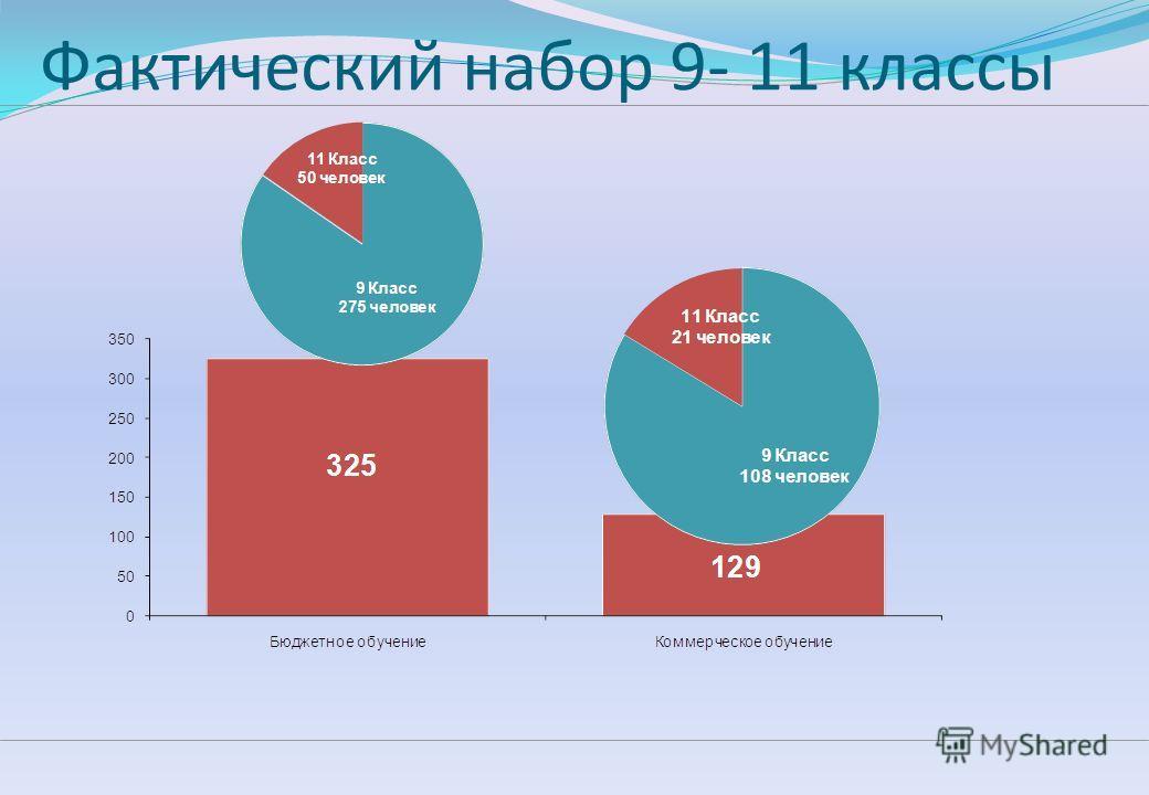 Статистика набора 2012 года
