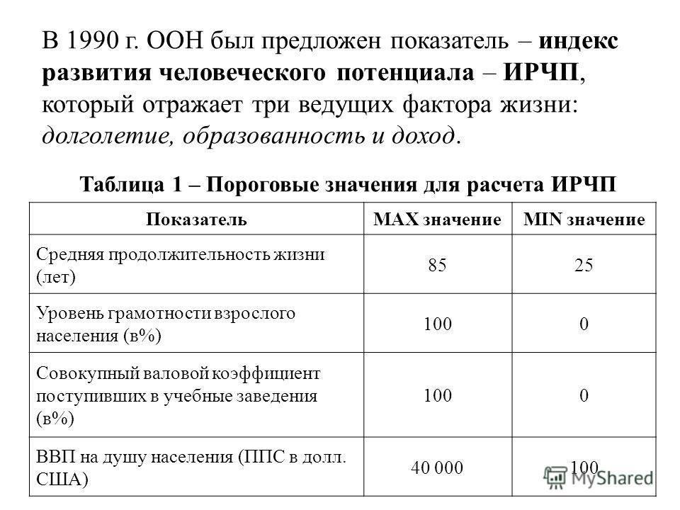 В 1990 г. ООН был предложен показатель – индекс развития человеческого потенциала – ИРЧП, который отражает три ведущих фактора жизни: долголетие, образованность и доход. ПоказательMAX значениеMIN значение Средняя продолжительность жизни (лет) 8525 Ур