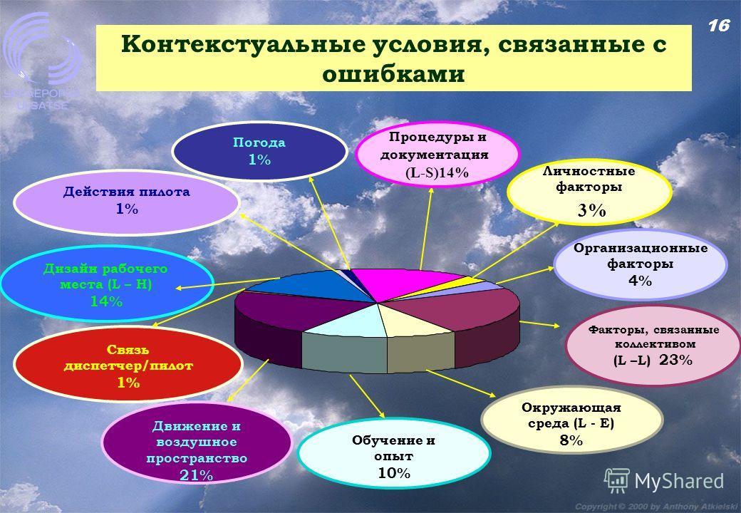 16 Контекстуальные условия, связанные с ошибками Процедуры и документация (L-S)14% Личностные факторы 3% Организационные факторы 4% Факторы, связанные коллективом (L –L) 23% Окружающая среда (L - E) 8% Обучение и опыт 10% Движение и воздушное простра