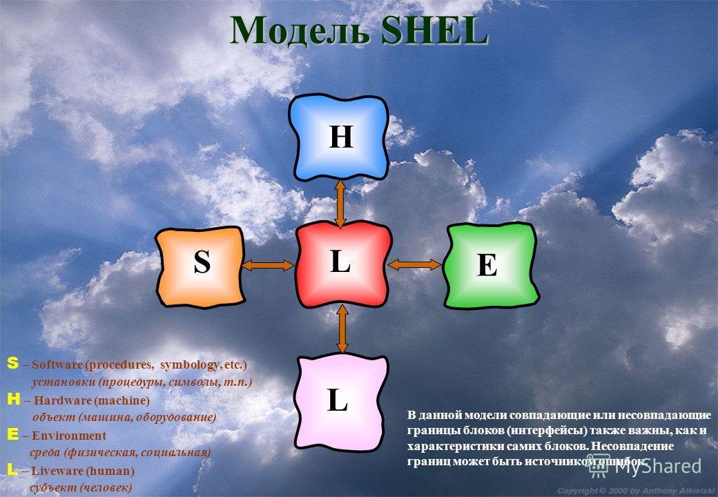 Модель SHEL S – Software (procedures, symbology, etc.) установки (процедуры, символы, т.п.) Н – Hardware (machine) объект (машина, оборудование) Е – Environment среда (физическая, социальная) L – Liveware (human) субъект (человек) В данной модели сов