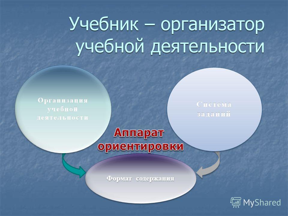 Учебник – организатор учебной деятельности Организация учебной деятельности Система заданий Формат содержания