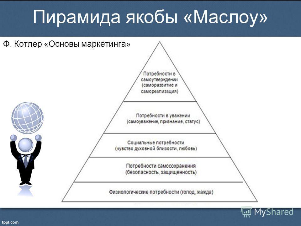 Пирамида якобы «Маслоу» Ф. Котлер «Основы маркетинга»