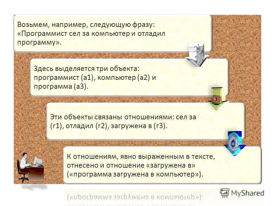 Возьмем, например, следующую фразу: «Программист сел за компьютер и отладил программу». Здесь выделяется три объекта: программист (a1), компьютер (a2) и программа (a3). Эти объекты связаны отношениями: сел за (r1), отладил (r2), загружена в (r3). К о