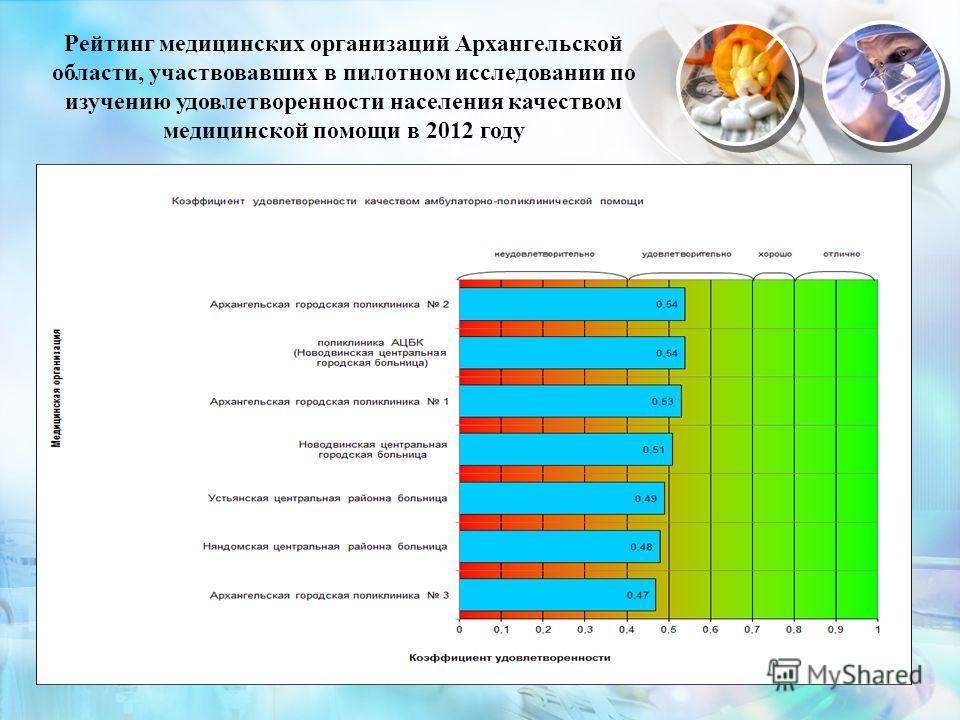 14 Рейтинг медицинских организаций Архангельской области, участвовавших в пилотном исследовании по изучению удовлетворенности населения качеством медицинской помощи в 2012 году