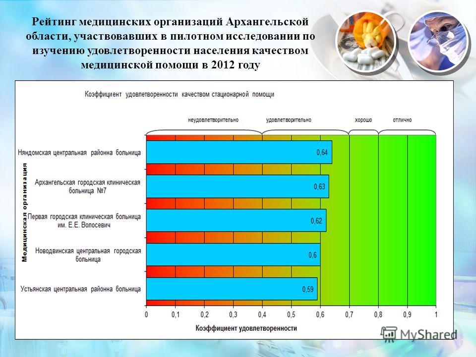 15 Рейтинг медицинских организаций Архангельской области, участвовавших в пилотном исследовании по изучению удовлетворенности населения качеством медицинской помощи в 2012 году