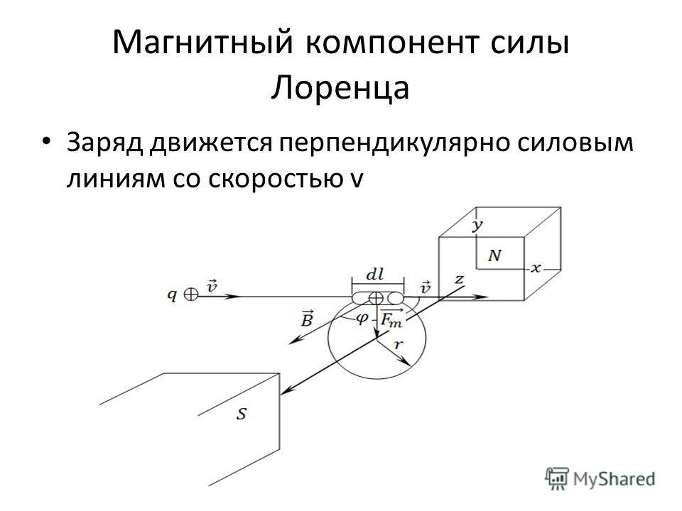 Магнитный компонент силы Лоренца Заряд движется перпендикулярно силовым линиям со скоростью v