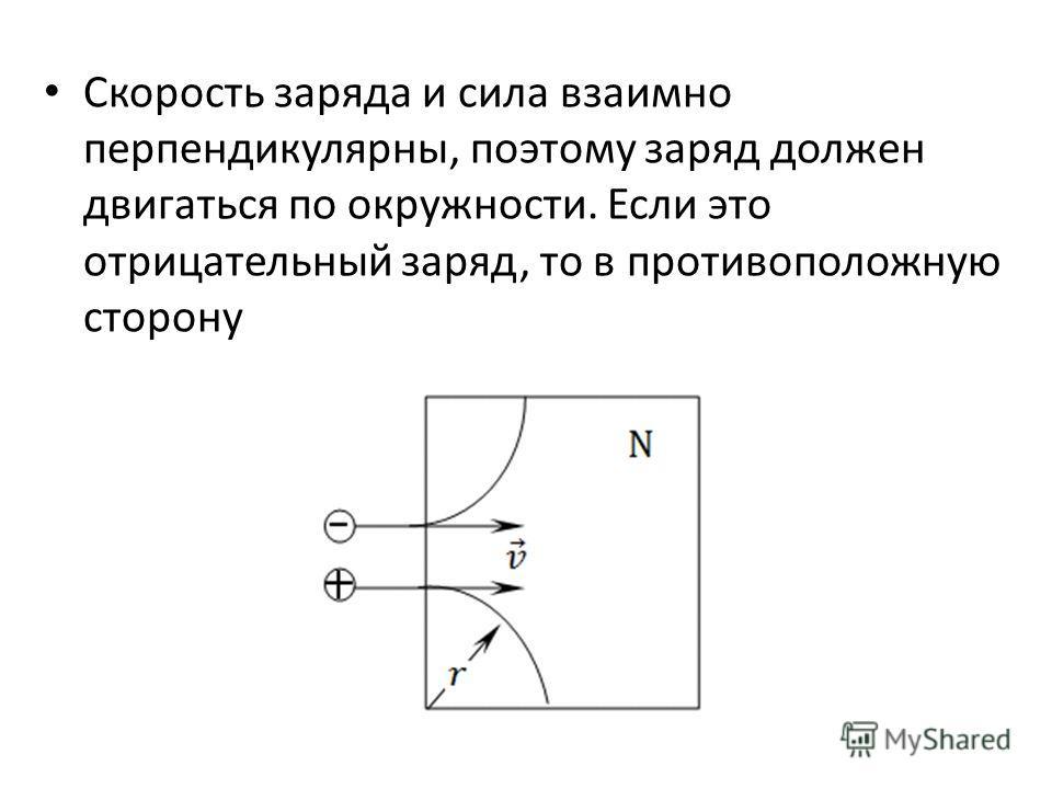Скорость заряда и сила взаимно перпендикулярны, поэтому заряд должен двигаться по окружности. Если это отрицательный заряд, то в противоположную сторону
