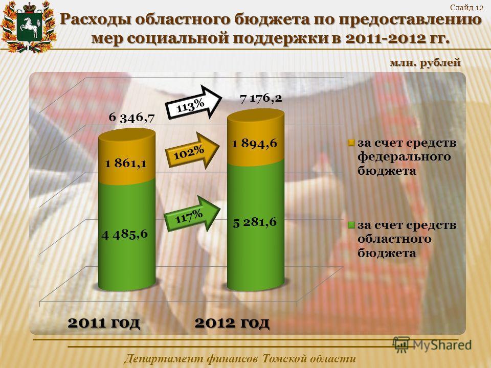 Департамент финансов Томской области Слайд 12 Расходы областного бюджета по предоставлению мер социальной поддержки в 2011-2012 гг. млн. рублей 6 346,7 7 176,2 113% 102%