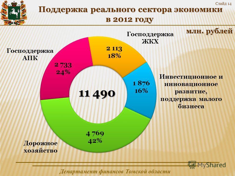 Департамент финансов Томской области Слайд 14 Поддержка реального сектора экономики Поддержка реального сектора экономики в 2012 году млн. рублей