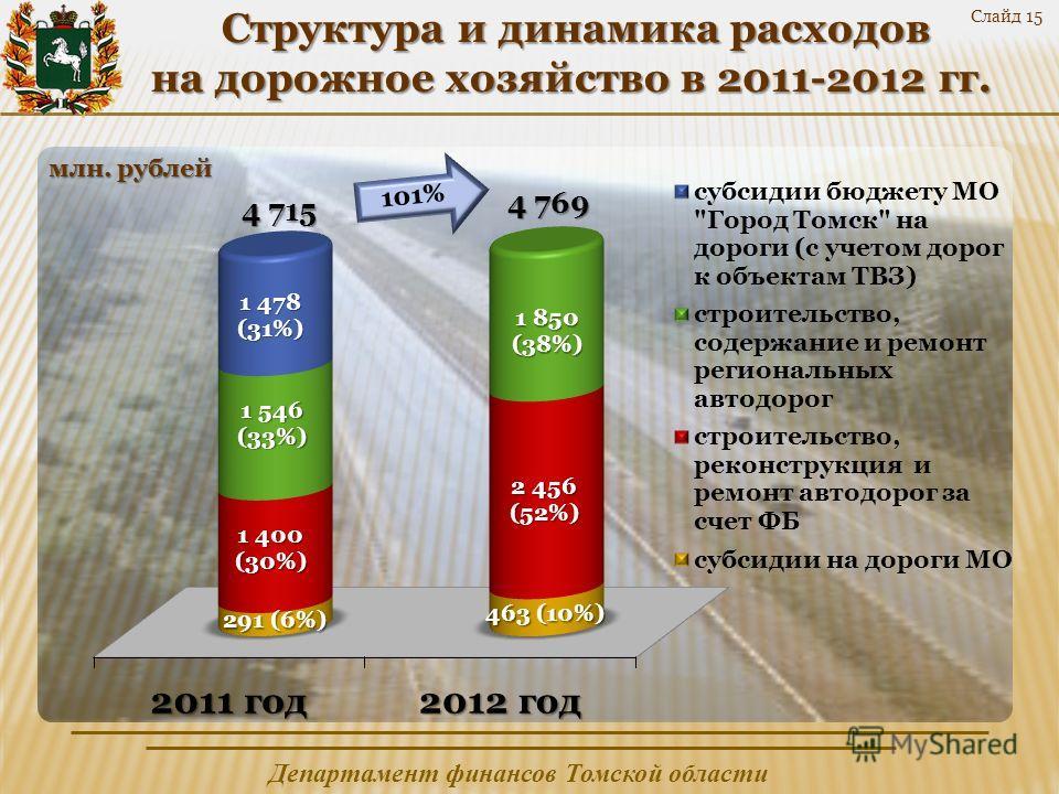 Департамент финансов Томской области Слайд 15 Структура и динамика расходов Структура и динамика расходов на дорожное хозяйство в 2011-2012 гг.