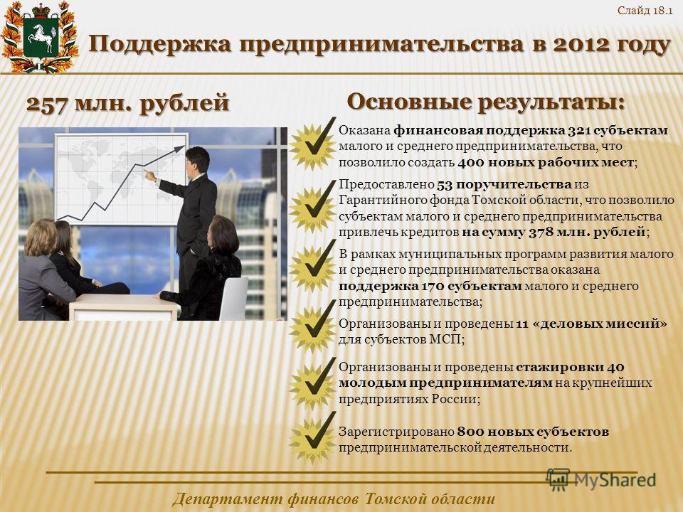 Департамент финансов Томской области Слайд 18.1 Поддержка предпринимательства в 2012 году 257 млн. рублей Основные результаты: Оказана финансовая поддержка 321 субъектам малого и среднего предпринимательства, что позволило создать 400 новых рабочих м