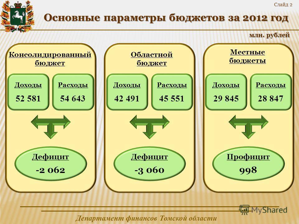 Департамент финансов Томской области Слайд 2 млн. рублей Основные параметры бюджетов за 2012 год Консолидированный бюджет Местные бюджеты Областной бюджет Расходы 54 643 Доходы 52 581 Дефицит -2 062 Расходы 45 551 Доходы 42 491 Дефицит -3 060 Расходы