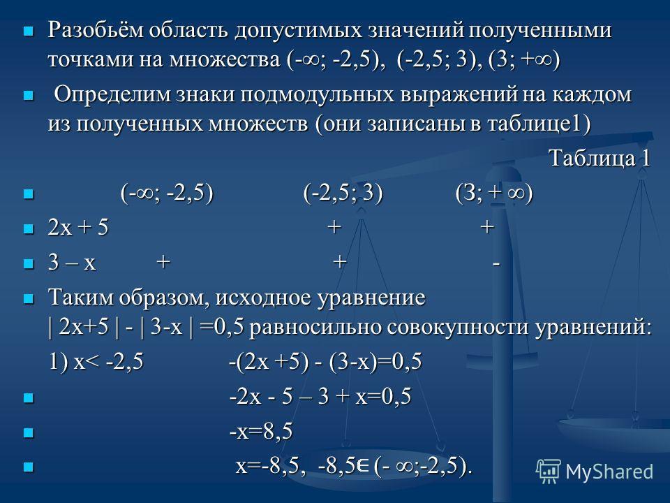 Разобьём область допустимых значений полученными точками на множества (-; -2,5), (-2,5; 3), (3; +) Разобьём область допустимых значений полученными точками на множества (-; -2,5), (-2,5; 3), (3; +) Определим знаки подмодульных выражений на каждом из