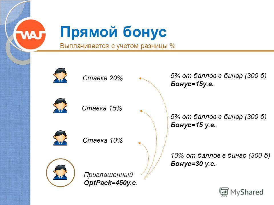 Прямой бонус Ставка 20% Ставка 15% Ставка 10% Приглашенный OptPack=450у.е. 10% от баллов в бинар (300 б) Бонус=30 у.е. 5% от баллов в бинар (300 б) Бонус=15 у.е. 5% от баллов в бинар (300 б) Бонус=15у.е. Выплачивается с учетом разницы %