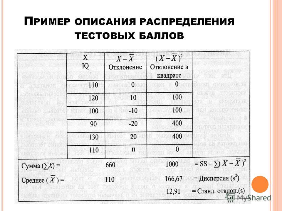 П РИМЕР ОПИСАНИЯ РАСПРЕДЕЛЕНИЯ ТЕСТОВЫХ БАЛЛОВ