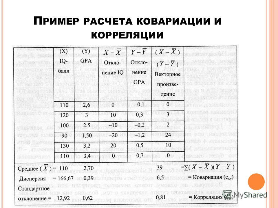 П РИМЕР РАСЧЕТА КОВАРИАЦИИ И КОРРЕЛЯЦИИ