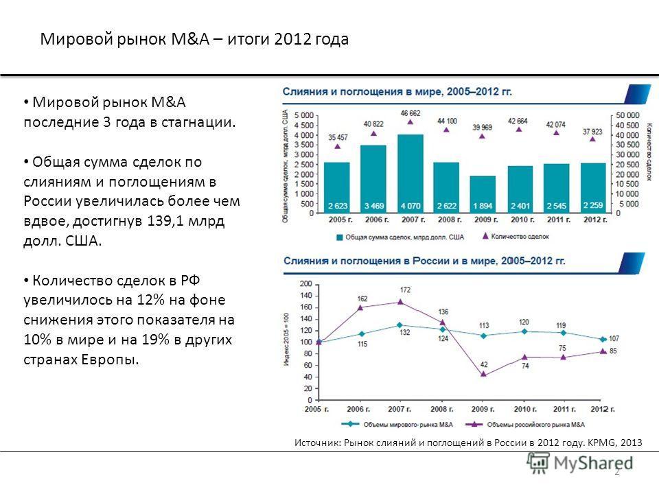 Мировой рынок M&A – итоги 2012 года 2 Источник: Рынок слияний и поглощений в России в 2012 году. KPMG, 2013 Мировой рынок M&A последние 3 года в стагнации. Общая сумма сделок по слияниям и поглощениям в России увеличилась более чем вдвое, достигнув 1