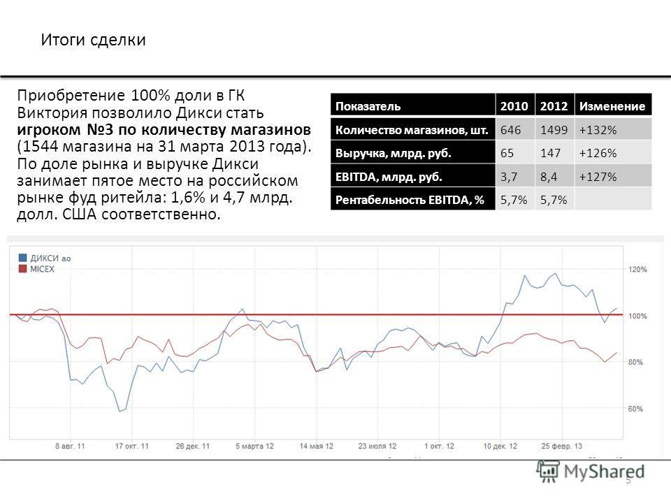 Итоги сделки Приобретение 100% доли в ГК Виктория позволило Дикси стать игроком 3 по количеству магазинов (1544 магазина на 31 марта 2013 года). По доле рынка и выручке Дикси занимает пятое место на российском рынке фуд ритейла: 1,6% и 4,7 млрд. долл