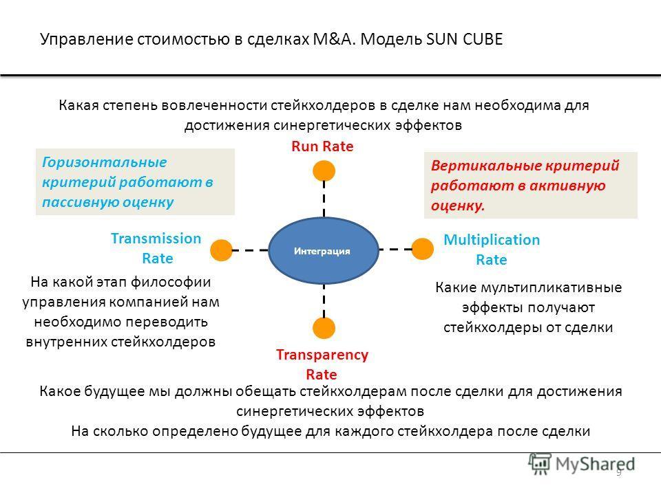 Run Rate Transparency Rate Multiplication Rate Transmission Rate Какое будущее мы должны обещать стейкхолдерам после сделки для достижения синергетических эффектов На сколько определено будущее для каждого стейкхолдера после сделки Какие мультипликат