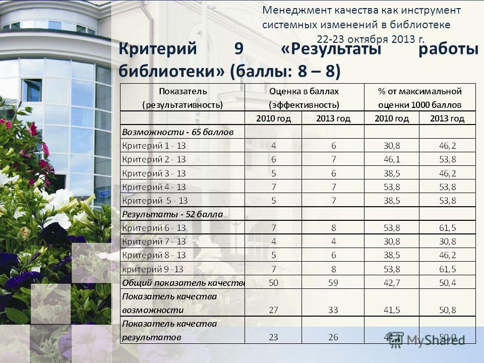 Критерий 9 «Результаты работы библиотеки» (баллы: 8 – 8) Менеджмент качества как инструмент системных изменений в библиотеке 22-23 октября 2013 г.