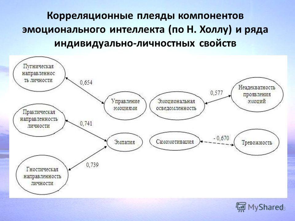 Корреляционные плеяды компонентов эмоционального интеллекта (по Н. Холлу) и ряда индивидуально-личностных свойств 13