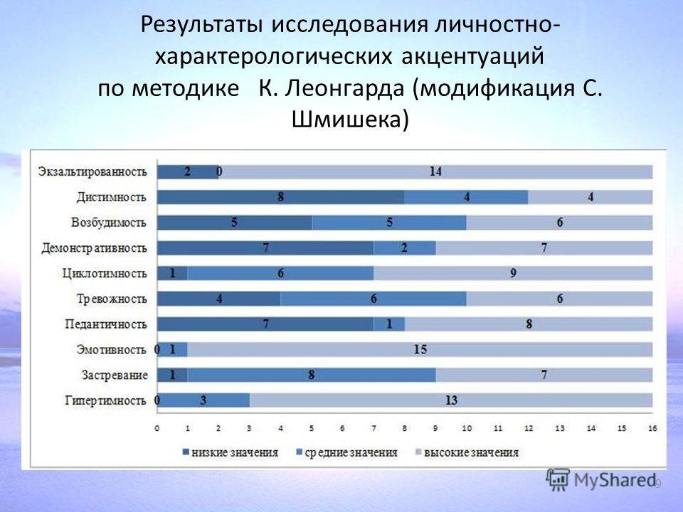 Результаты исследования личностно- характерологических акцентуаций по методике К. Леонгарда (модификация С. Шмишека) 9