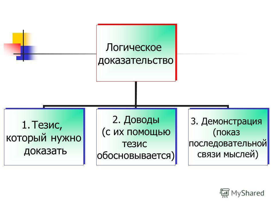 Логическое доказательство 1.Тезис, который нужно доказать 2. Доводы (с их помощью тезис обосновывается) 3. Демонстрация (показ последовательной связи мыслей)