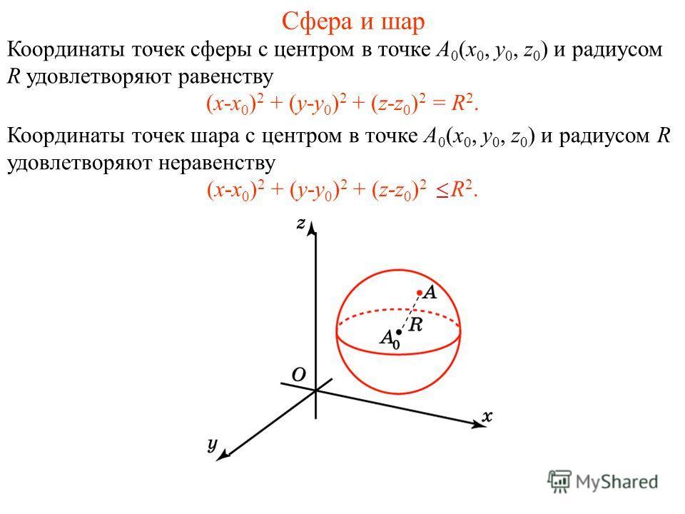 Сфера и шар Координаты точек сферы с центром в точке A 0 (x 0, y 0, z 0 ) и радиусом R удовлетворяют равенству (x-x 0 ) 2 + (y-y 0 ) 2 + (z-z 0 ) 2 = R 2. Координаты точек шара с центром в точке A 0 (x 0, y 0, z 0 ) и радиусом R удовлетворяют неравен