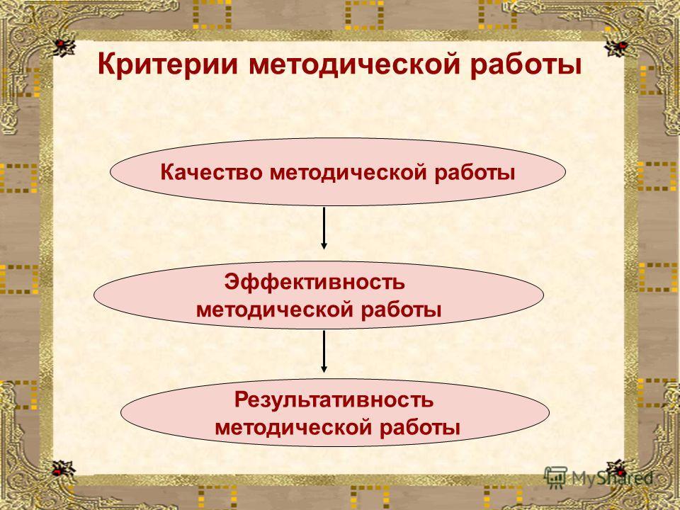 Качество методической работы Эффективность методической работы Результативность методической работы Критерии методической работы