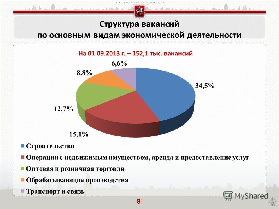 ПРАВИТЕЛЬСТВО МОСКВЫ Структура вакансий по основным видам экономической деятельности 8
