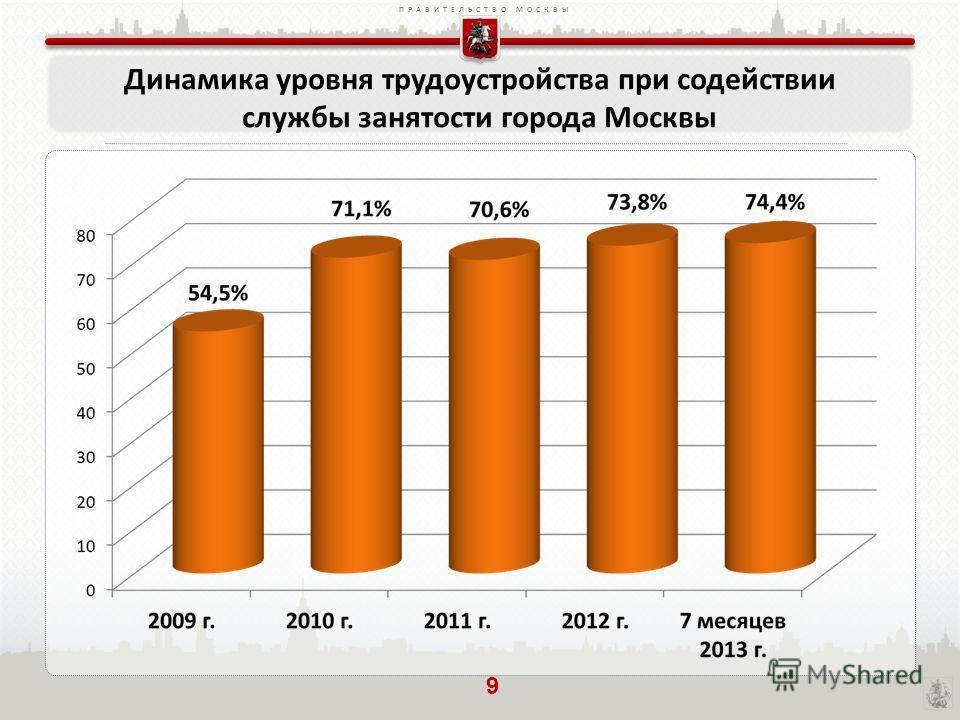 ПРАВИТЕЛЬСТВО МОСКВЫ Динамика уровня трудоустройства при содействии службы занятости города Москвы 9