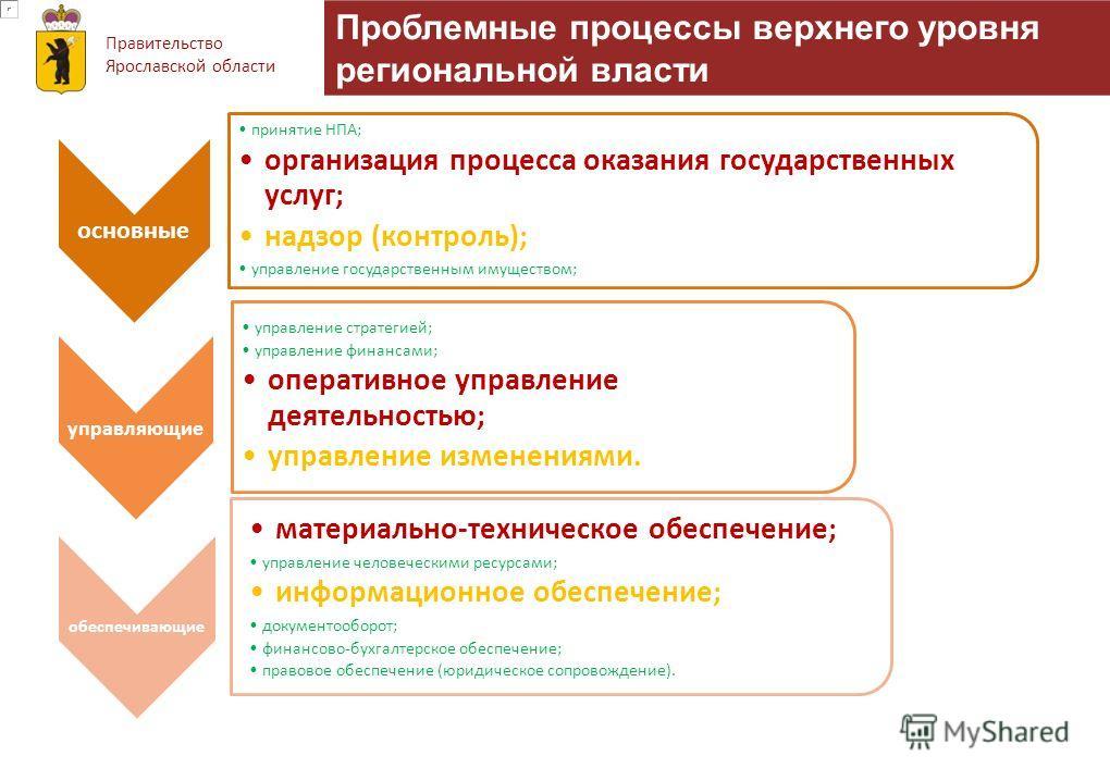 Правительство Ярославской области Проблемные процессы верхнего уровня региональной власти основные принятие НПА; организация процесса оказания государственных услуг; надзор (контроль); управление государственным имуществом; управляющие управление стр