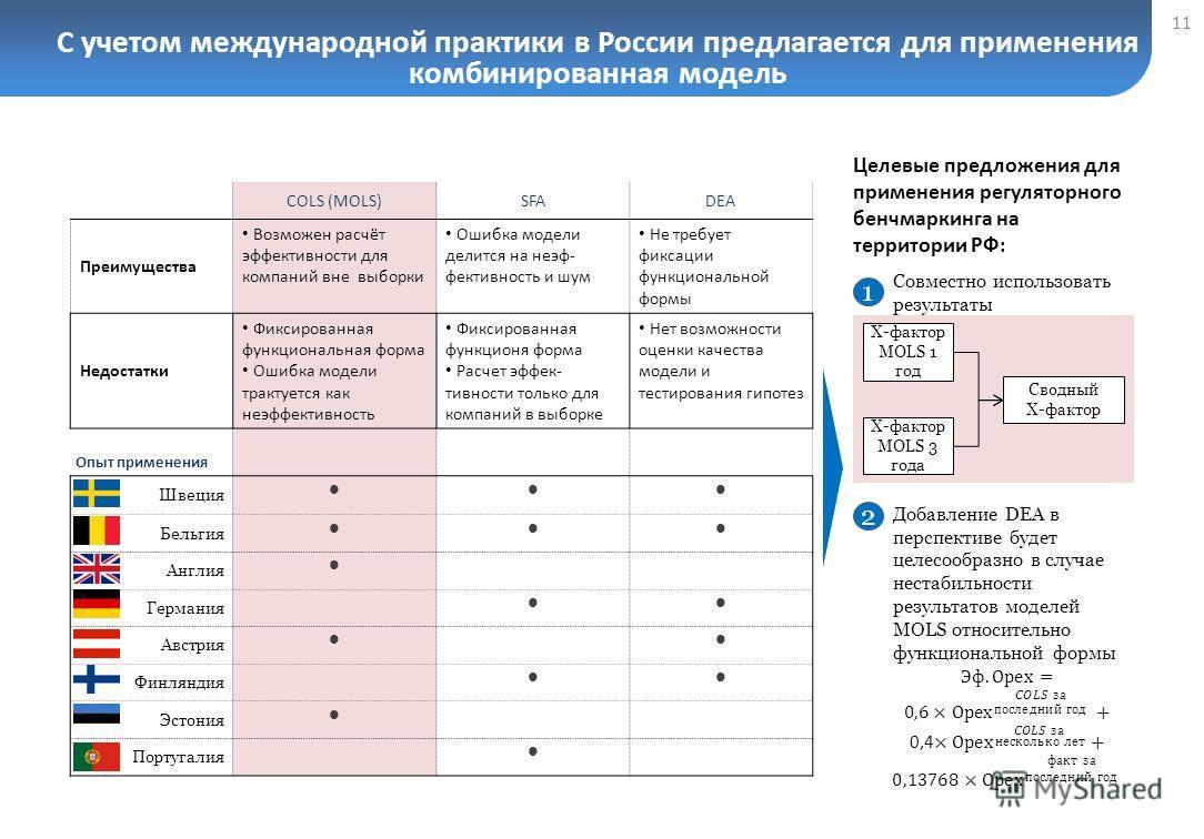 С учетом международной практики в России предлагается для применения комбинированная модель 11 COLS (MOLS)SFADEA Преимущества Возможен расчёт эффективности для компаний вне выборки Ошибка модели делится на неэф- фективность и шум Не требует фиксации