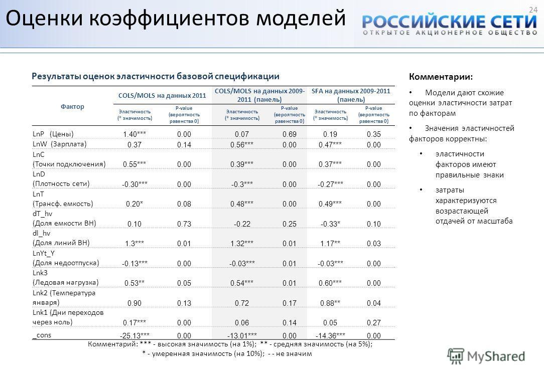 Оценки коэффициентов моделей 24 Комментарий: *** - высокая значимость (на 1%); ** - средняя значимость (на 5%); * - умеренная значимость (на 10%); - - не значим Фактор COLS/MOLS на данных 2011 COLS/MOLS на данных 2009- 2011 (панель) SFA на данных 200